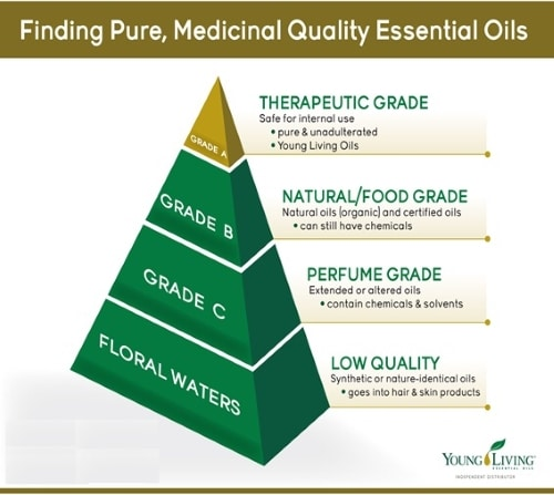 Grade of Essential Oils