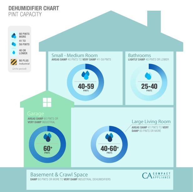 Dehumidifier Chart Pin Capacity. Top 7 Best Whole House Dehumidifier Reviews for 2016